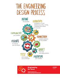 Applying the Engineering Design Process