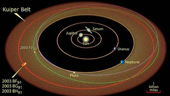Scinillating Science by Joseph Acton - Is Pluto a Planet or Not?