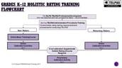 Rating Training Flowchart