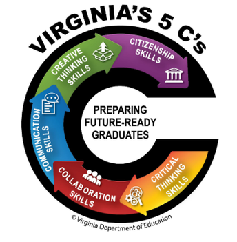 To learn more about the Profile of A Virginia Graduate (See below)