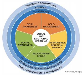 Remote Learning & Why SEL Matters