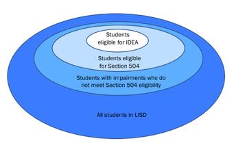 ¿Cuál es la diferencia entre Sección 504 y Educación Especial?