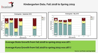 Kuna Fall to Spring Growth Outpaces State Growth