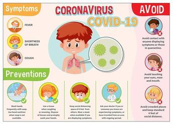 COVID-19 Symptoms & Preventions