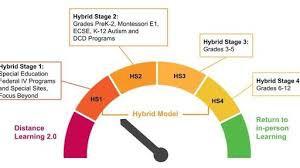 SPPS Phase 2 Hybrid Decision