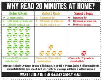 Reading 20 minutes a day will go a long way!