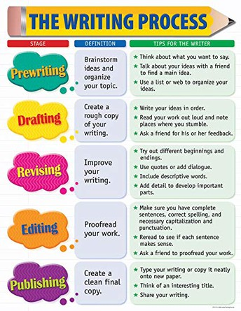 STEM Word of the Week: Writing Process