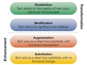 HSE 21 Corner- Repeat of last week- Please review the SAMR model!