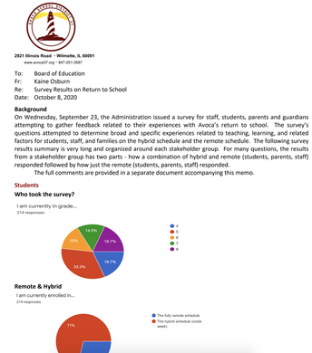 Return to School Survey Results