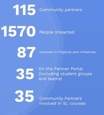 Service by the Numbers