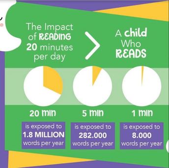 Read 20 minutes per day!