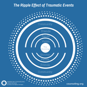 "Infographic about the ""ripple effect"" of traumatic events via the American Counseling Association"