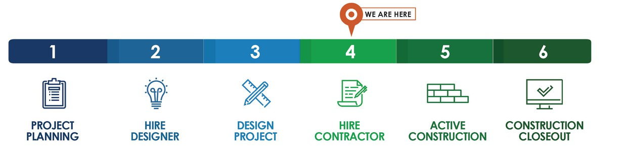 A process chart that shows all 6 phases starting with project planning and ending with construction closeout. Your school is in hire contractor.