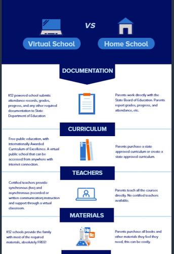 Virtual School vs. Home School