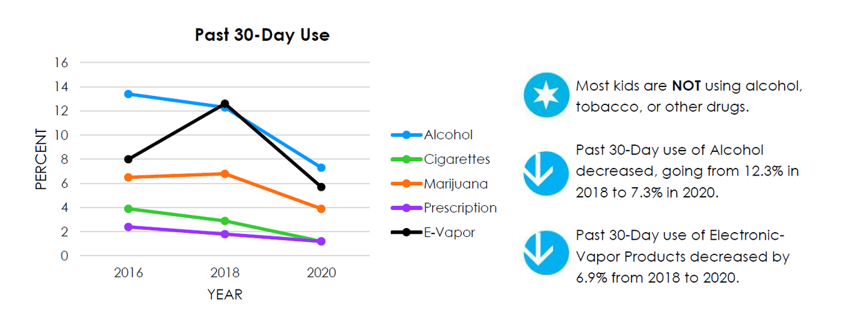 Prevention First Survey students reporting decreases in self-reported use of alcohol, cigarettes, marijuana, prescription drugs, and e-vape.