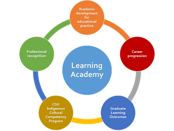 Learning Academy, Division of Learning & Teaching, Charles Sturt University