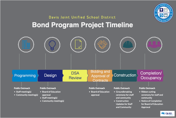 Public Outreach for Bond Projects