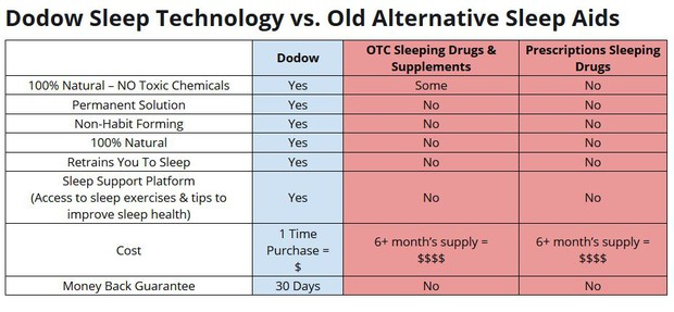 Dodow sleep technology vs. old alternative sleep aids picture chart comparison