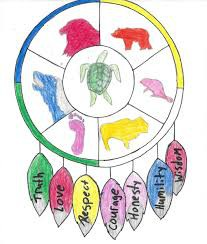 7 Sacred Teachings of Indigenous Culture