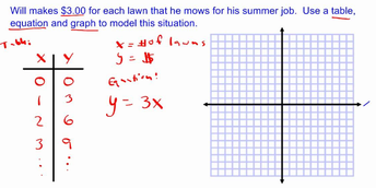 Patterns and Graphing Activities
