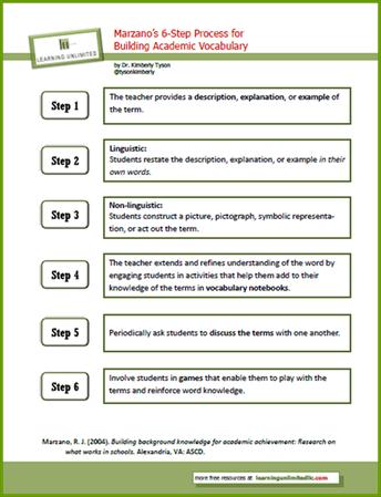 Six-Step Vocabulary Process