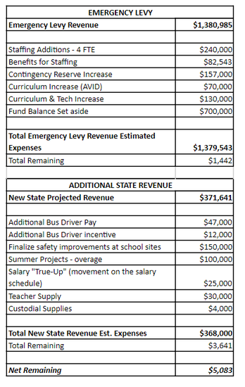 Chart that shows the breakdown of increased funding