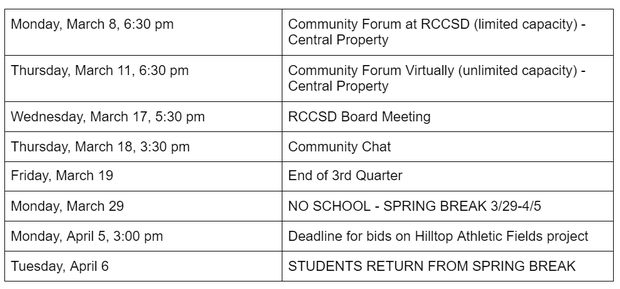 Monday, March 8, 6:30 pm Community Forum at RCCSD (limited capacity) - Central Property Thursday, March 11, 6:30 pm Community Forum Virtually (unlimited capacity) - Central Property Wednesday, March 17, 5:30 pm RCCSD Board Meeting Thursday, March 18, 3:30 pm Community Chat Friday, March 19 End of 3rd Quarter Monday, March 29 NO SCHOOL - SPRING BREAK 3/29-4/5 Monday, April 5, 3:00 pm Deadline for bids on Hilltop Athletic Fields project Tuesday, April 6 STUDENTS RETURN FROM SPRING BREAK