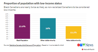 Proportion of Population with Low- Income Status