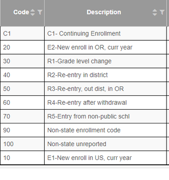 Critical Entry Codes