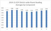 14-15 EOY Fluend Reader