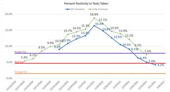 Porcentaje de positividad en las pruebas realizadas
