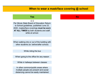 When to Wear a Mask at School