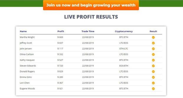 live results profits