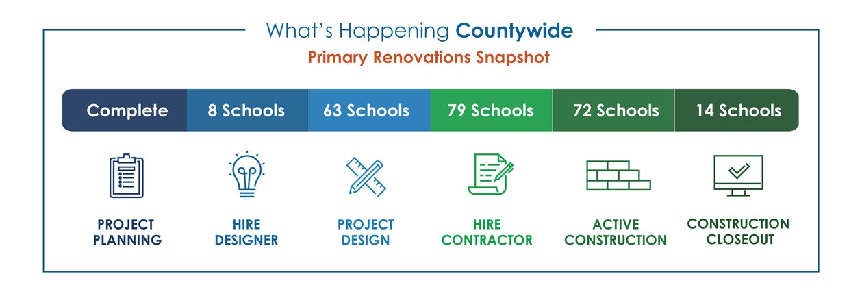 Primary Renovations Snapshot: all schools complete project planning, 8 schools in hire design phase, 63 schools in design phase, 79 schools in hire contractor phase, 72 schools in construction phase, 14 schools complete