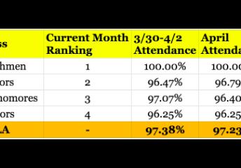 April Attendance