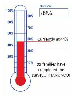 Parent Survey Challenge: Currently 28 out of 63 families have done the survey
