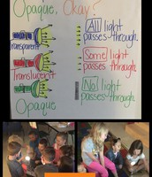 Learning about Light