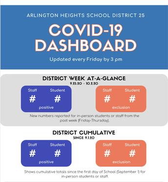 COVID-19 Dashboard is coming soon!