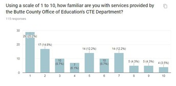 Familiarity with Butte County CTE