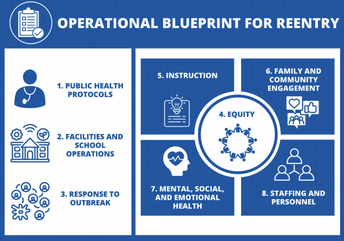 CFT Operational Blueprint