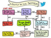 Why Should Educators use Twitter?
