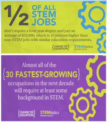 Are you interested in a STEM Career?
