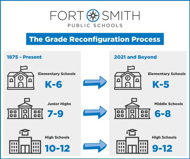 The Grade Reconfiguration Process