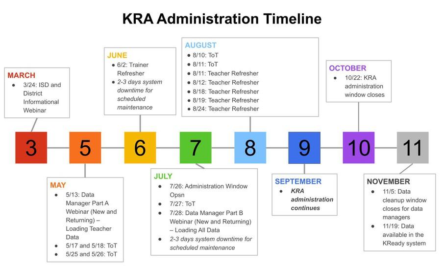 KRA Administration Timeline