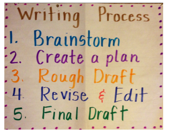 Writing Unit 6: Independent Writing Projects Across Genres
