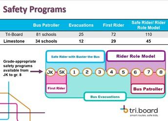 Tri-Board Student Transportation Report