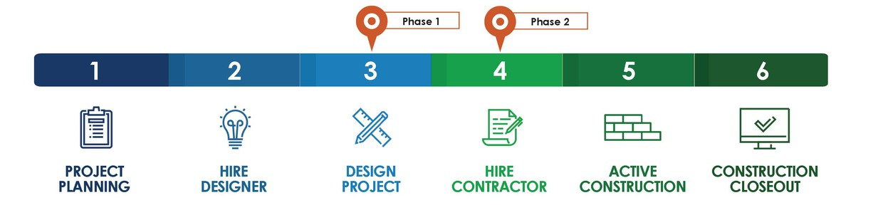 A process chart that shows all 6 phases starting with project planning and ending with construction closeout. Your school is in design and Hire Contractor.