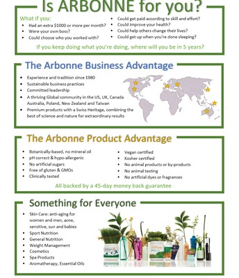 Is Arbonne for You? (Front)