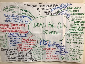 Indigneous and non-Indigenous students plan next steps for their schools together