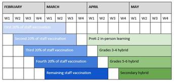 Actualización sobre el plan de regreso a la escuela - 27 de enero de 2021 -